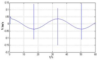 Speed of hydraulic cylinder