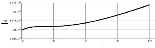The graphical dependence of dynamic loads obtained in result of computer simulation