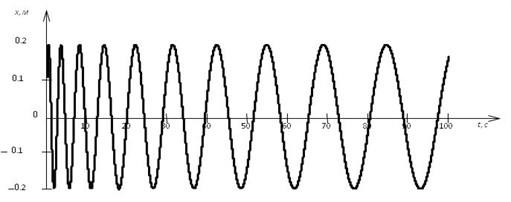 Free longitudinal vibrations warp