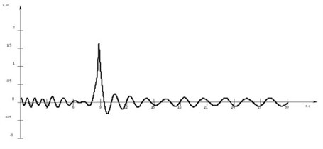 The graph of the forced longitudinal oscillations of the warp taking  into account rough sea. The resonance effect
