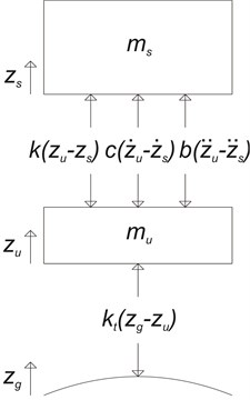 a) The schematic diagram and b) the free-body diagram of a QVM with parallel inerter