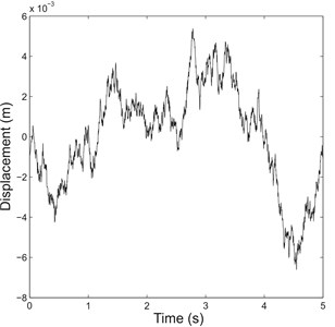 Representation of a) class A random road profile and b) step profile  with step time shifted from 0 to 1 s for clarity