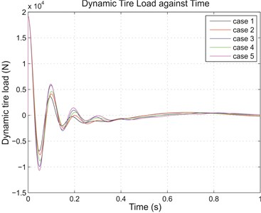 (a) Sprung mass acceleration and (b) dynamic tire load for various cases due to 0.1 m step input