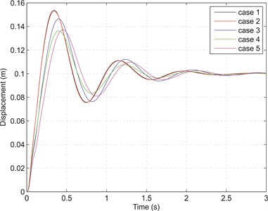 Transient responses of sprung mass due to 0.1 m step input