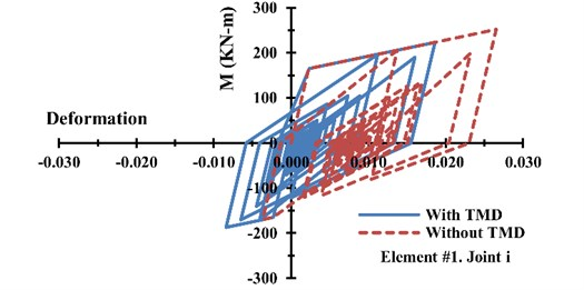 Structural hysteresis curve at the joint i of the element #1 of one-storey frame