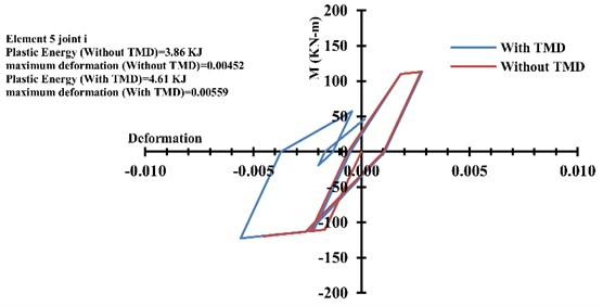 Structural hysteresis curve in hinge No. 5-i in ten-storey frame