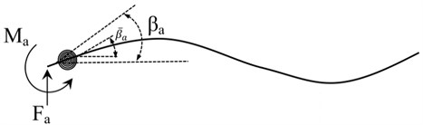 Flexural rotation angles on both sides of a spring