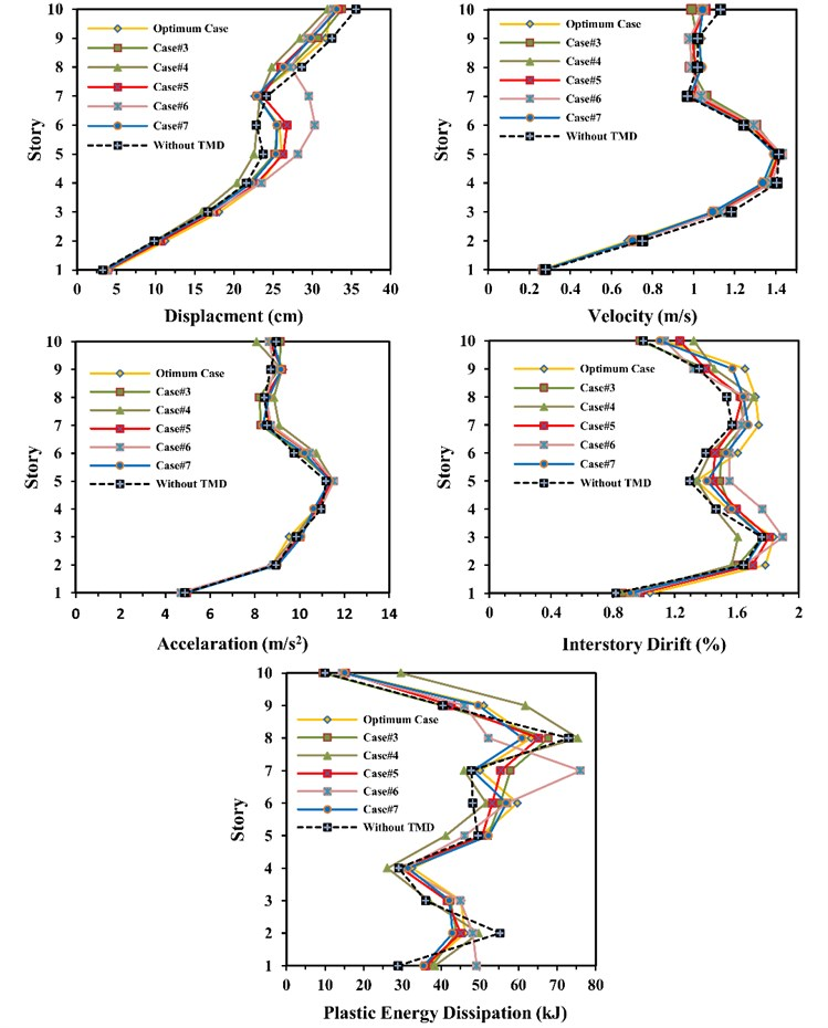 Comparison of displacement, velocity, acceleration, interstorey drift  and plastic energy dissipation for all cases in ten-storey frame