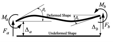 Shear forces and bending moments acting on a typical element
