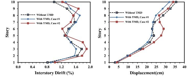 Interstorey drift and floor displacement in ten-storey frame with and without TMD