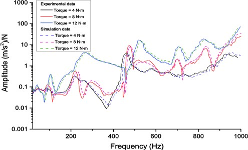 Comparison of frequency response functions from experimental data and finite element result