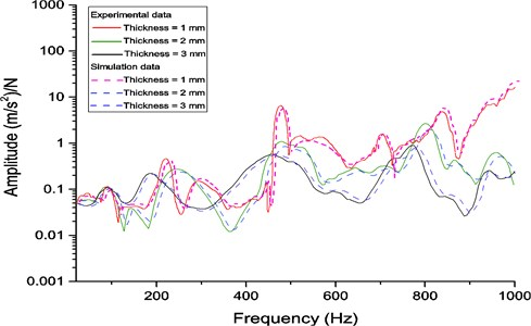 Comparison of frequency response functions for the viscoelastic layer with different thicknesses