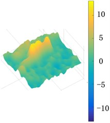 The maximum displacement distribution (nm) of cross section  of the upper and middle plate when the excitation amplitude Fexc= 15 N