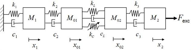 Four degree of freedom(DOF) nonlinear model