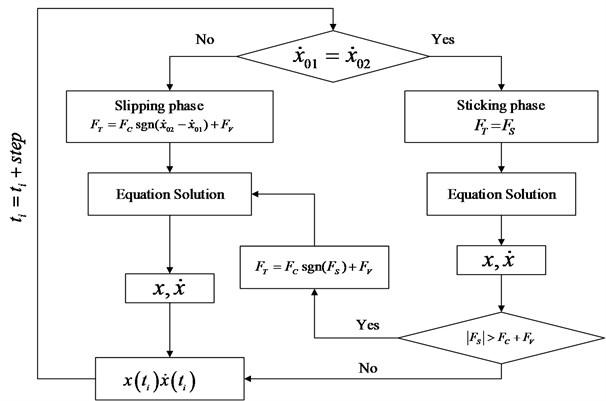 The algorithm flowchart