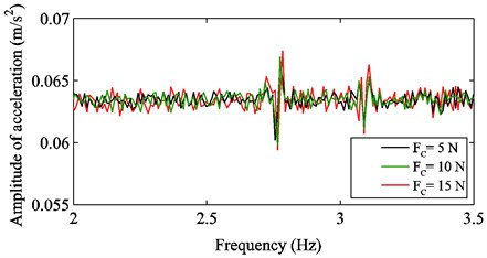 The comparison of frequency response curves in various Coulomb frictions