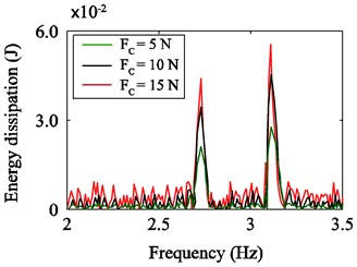 The spectrum of energy dissipation in various Coulomb frictions