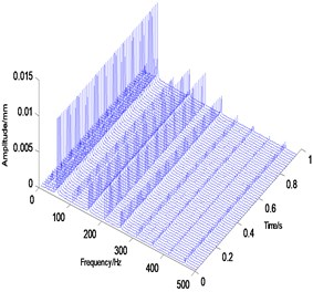 Analysis result map of original data