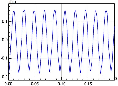 Time-domain waveform with different temperature