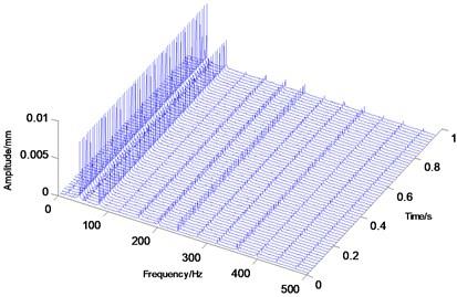 Quasi-Periodic motion