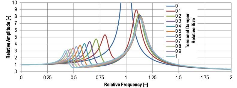 Comparison of the torsional damper effect on resonance curve