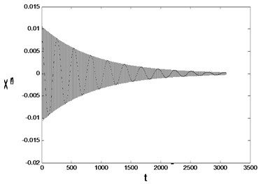 Time history responses and phase diagram with d=1.2280 and  initial values are a) [0.01  0.01  0.01  0.01], b) [0.12  0.12  0.12  0.12]