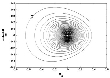 Asymptotic stability of the equilibrium point