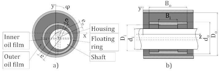 Floating ring bearing model arrangement used: a) Floating ring bearing model scheme,  b) Floating ring bearing general dimensions