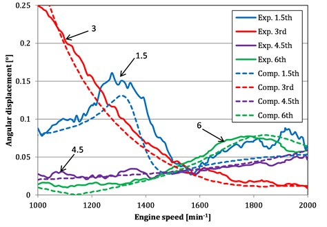 """Dominant harmonic orders vs. engine speed for computed (""""Comp."""")  and measured (""""Exp."""") angular displacements"""