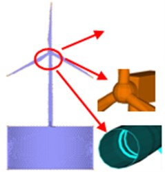 Overall model of offshore wind turbine system