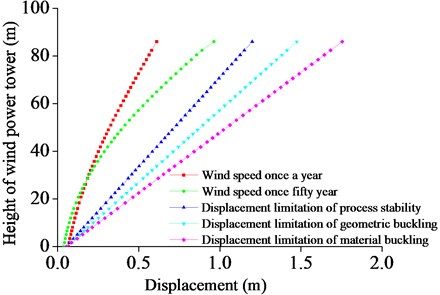 The maximum displacement with respect to the tower height under different wind speeds