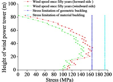 The maximum stress under extreme wind speed per 50 years