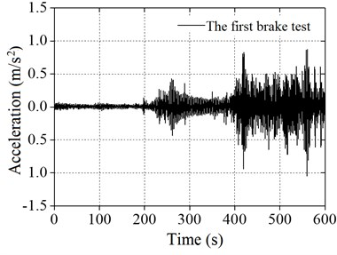Spectral analysis diagram of wind power tower:  a) the first time of brake test, b) the second time of brake test