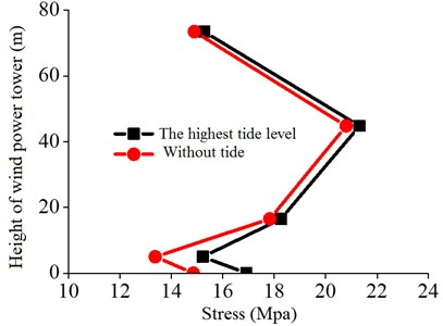 Comparison of stress of the tower of wind power under low and high tide