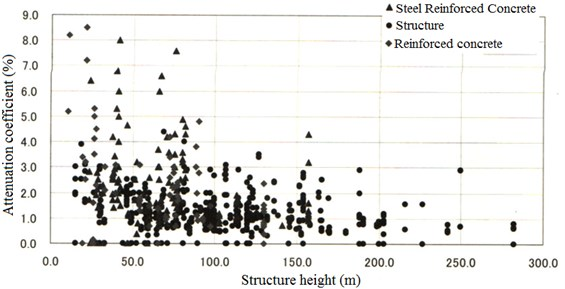 The relationship between structural height and the attenuation coefficient