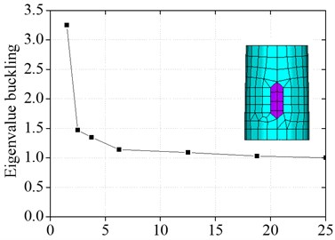 Relation graph between the ratio  of the radius of the tower drum and the length  of the unit and the buckling eigenvalue