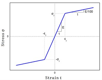 Bilinear curve model between stress  and strain