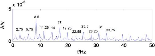 Envelope spectrum of MCKD signal