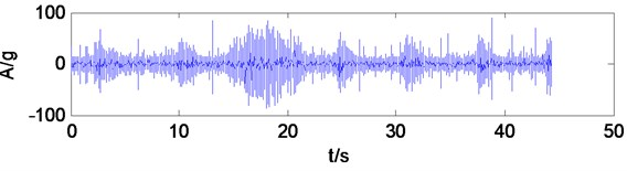 Time domain waveform of shearer vibration signal