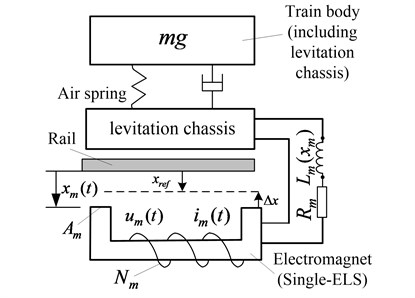 Configuration of the electromagnetic levitation system