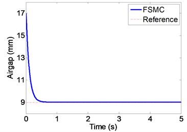 Airgap with FSMC (mm)