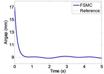 Airgap under disturbance (FSMC)