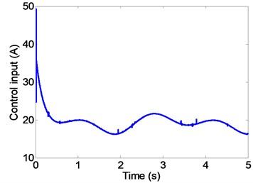 Control current under disturbance (FSMC)