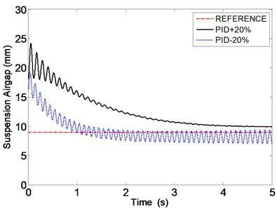 The response of the airgap with multi-parameters perturbation (PID)  (L varies by ± 20 %, m varies by ± 40 %, R varies by ± 20 %)