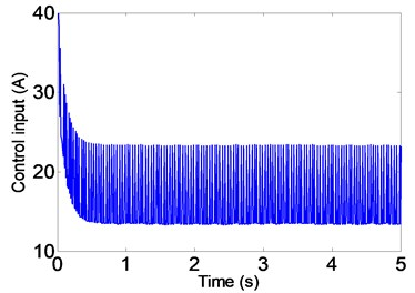 Simulation results of control current (SMC)
