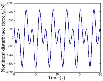 Periodic dynamic disturbance force