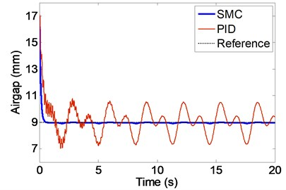 Airgap under disturbance (mm)