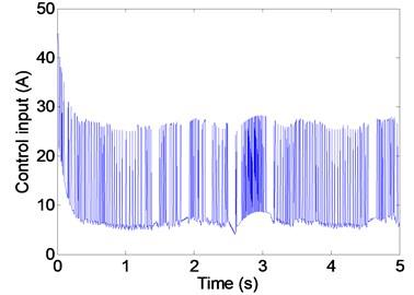 Control current under disturbance (SMC)