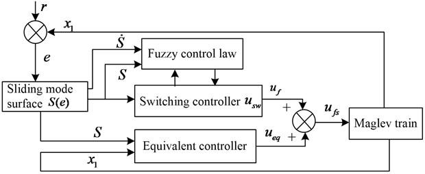 Control block diagram of FSMC