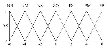 Membership function of input S